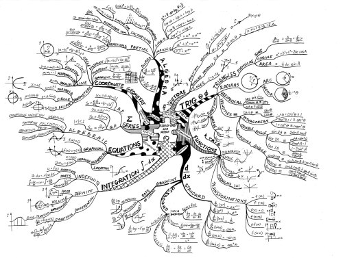 mind map  faster learning mechanism  u2013 maths is in you u2026